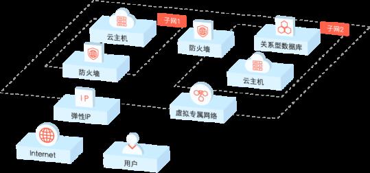 业务公网出口