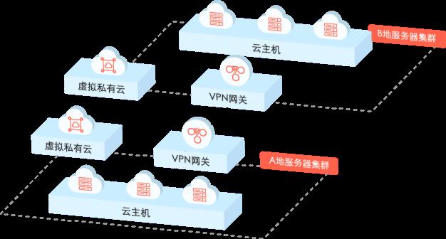 跨地域VPN互联