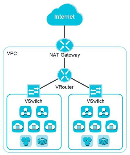 NAT网关是什么