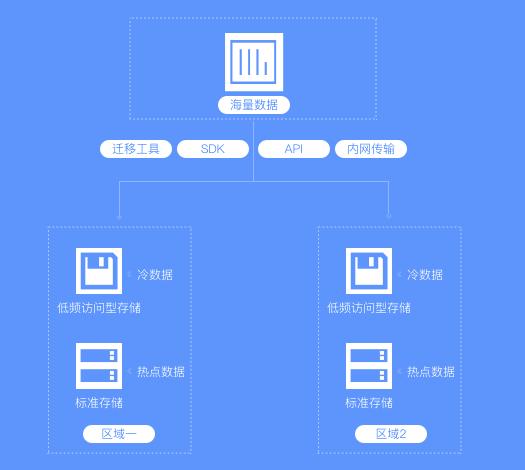 对象存储OSS是什么?