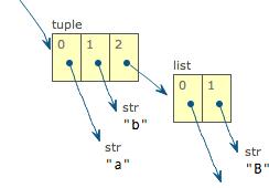 Python元组到底是什么?