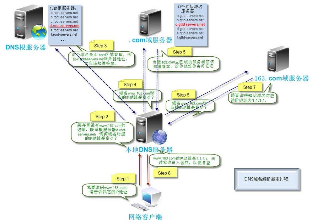 域名绑定后如何解析到新睿云服务器?以新网和美橙举例