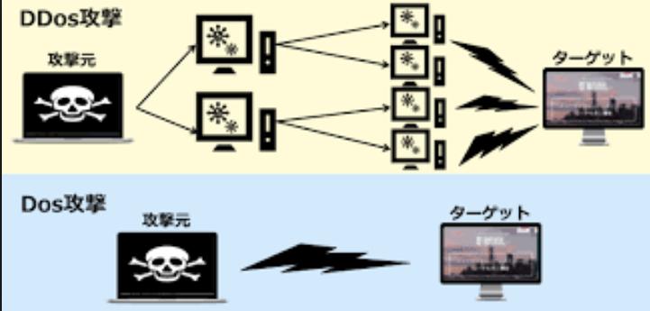 DDoS分支DNS泛洪攻击,你还敢说服务器很安全吗?