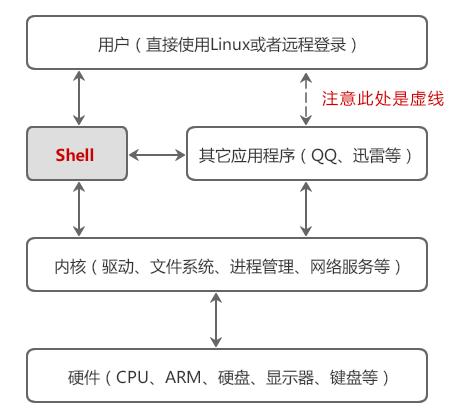 当人类被机器奴役,Linux shell才可被取代?Linux shell为什么会如此有魔