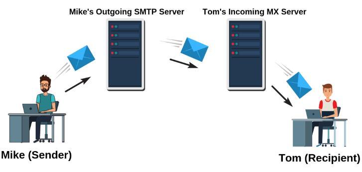 SMTP服务器需知常用命令  了解工作流程