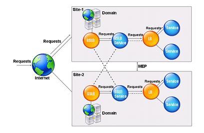GSLB流量分配策略是什么?用户访问质量保证吗?