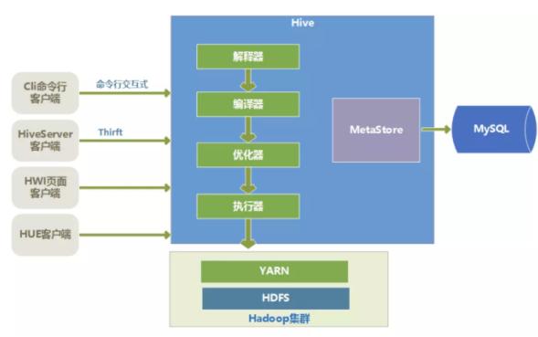 hive初识特点架构以及原理