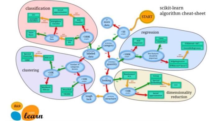 Python之Sklearn是什么?应该如何使用呢?看这一篇文就够了