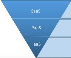 云服务模式SaaS基础设施即服务