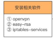 ssl协议openvpn搭建的常见问题