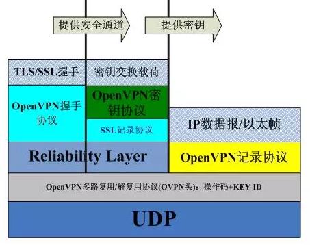 OpenVPN 协议解析