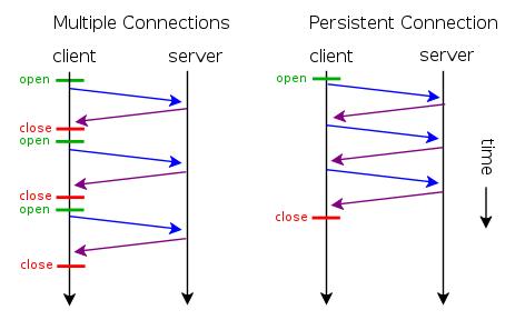 """HTTP发展各版本特点,专治各种""""疑难杂症""""的面试官(上)"""