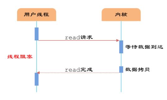 """HTTP发展各版本特点,专治各种""""疑难杂症""""的面试官(下)"""