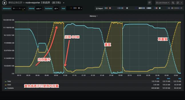 一次百万长连接压测 Nginx OOM 的问题排查分析