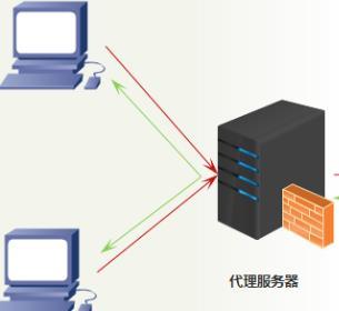 免费在线代理服务器:选择需慎重,其用途是什么?