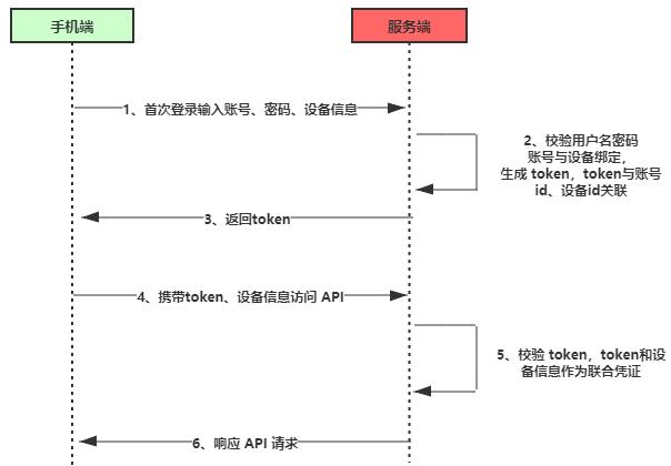 二维码登录的具体原理全面解析