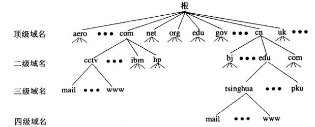 域名服务器是什么?DNS服务器全面解析!