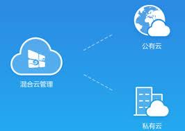 云管理如何进行理解?其优势以及工作原理是什么?